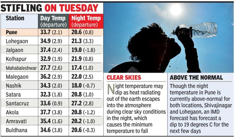 Brace for October heat with cool nights but no showers