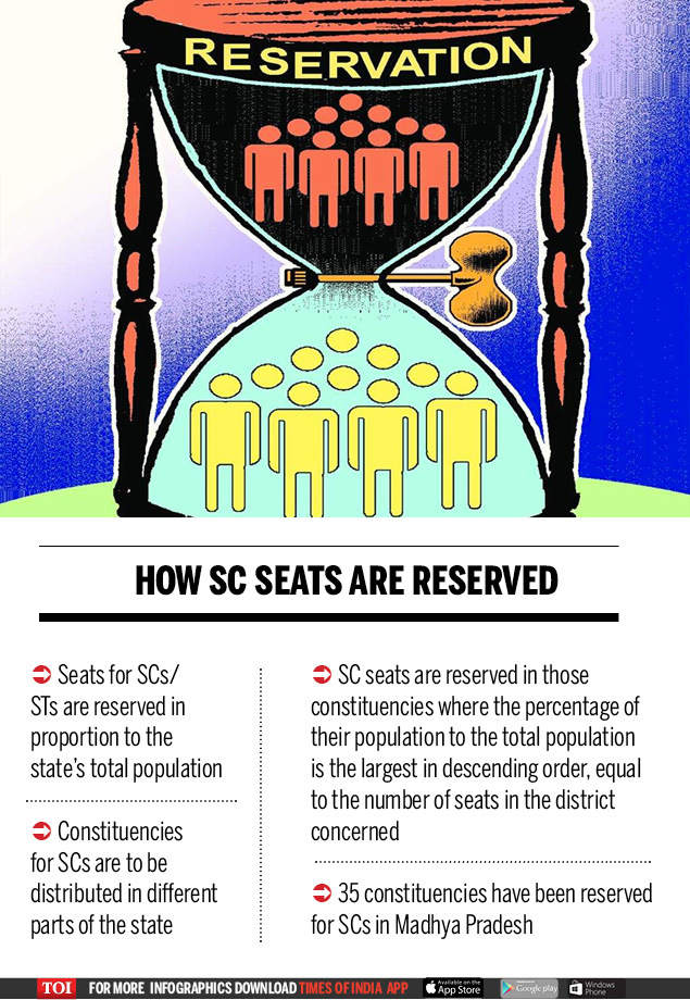 How SC seats are reserved