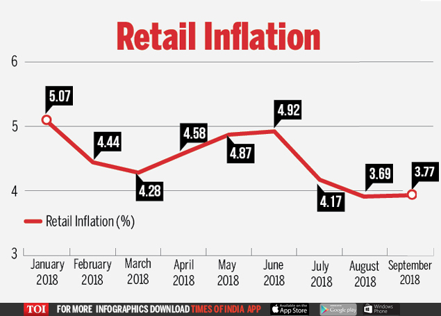 Retail inflation (3)
