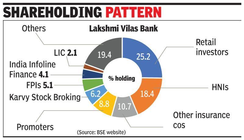Baring, Bain & TPG in final list for Lakshmi Vilas Bank