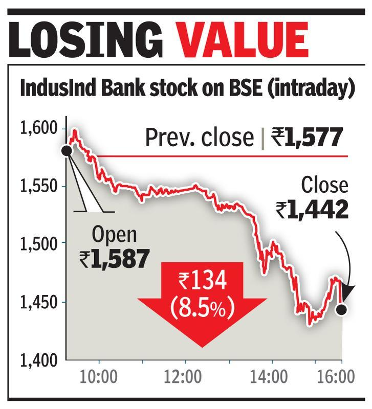 IndusInd drops 9% on exposure to IL&FS