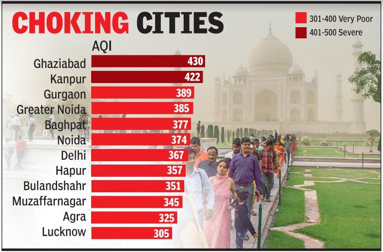 10 UP cities among India's most-polluted