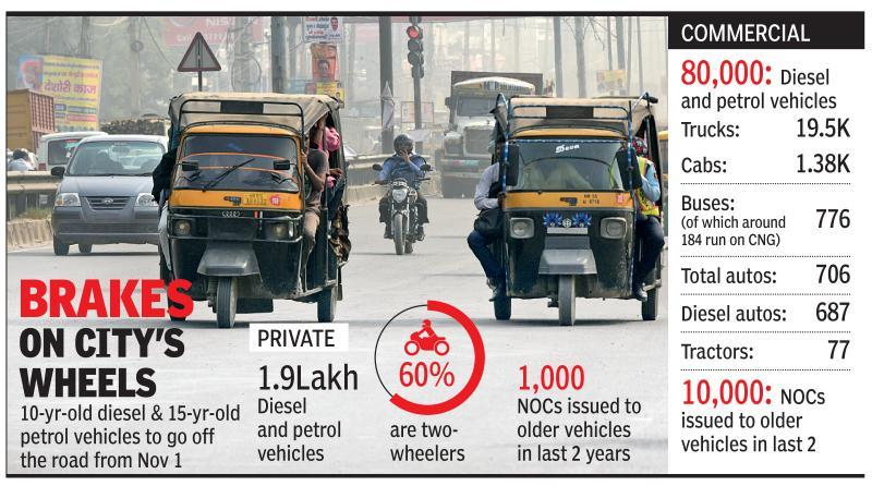 2.8L vehicles violate age rule, cops to launch drive on Nov 1
