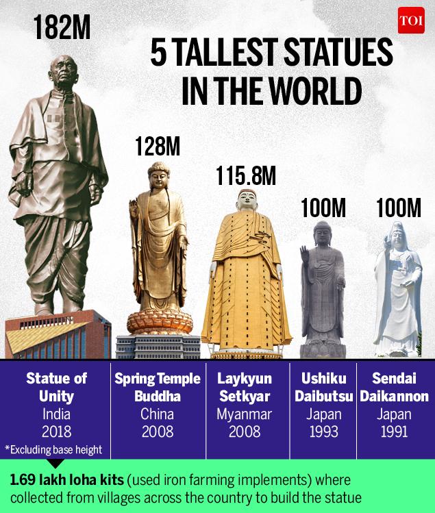 Statue of Sardar Vallabhbhai Patel-Infographic-TOI2