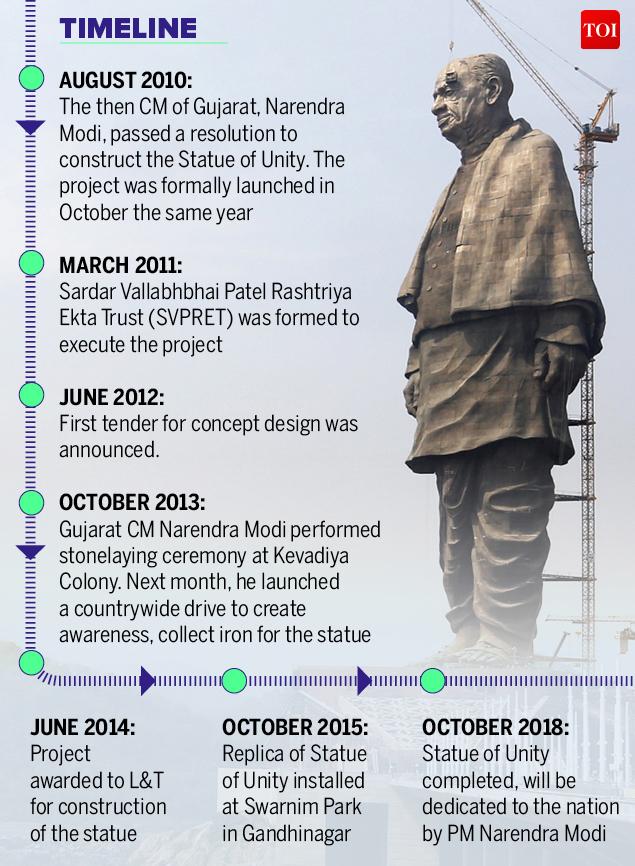 Statue of Sardar Vallabhbhai Patel-Infographic-TOI3