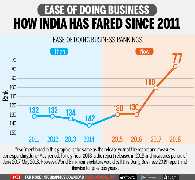 ease of doing business india moves up 23 places in ease of doing