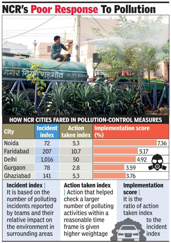 Gurgaon NCR's worst city in acting against pollution