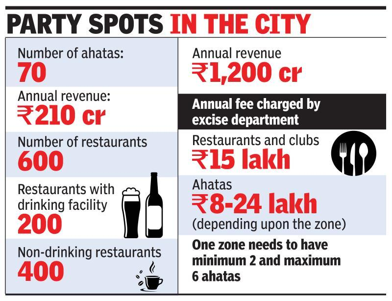 Gurgaon restaurants to move HC against ahatas