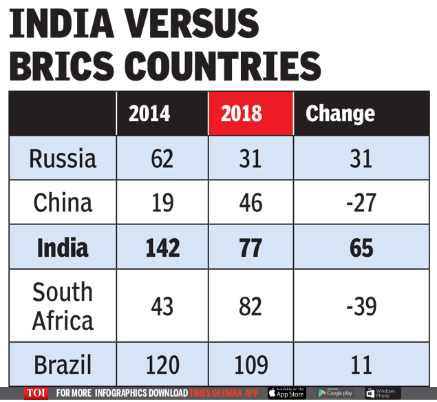 INDIA VERSUS BRICS COUNTRIES