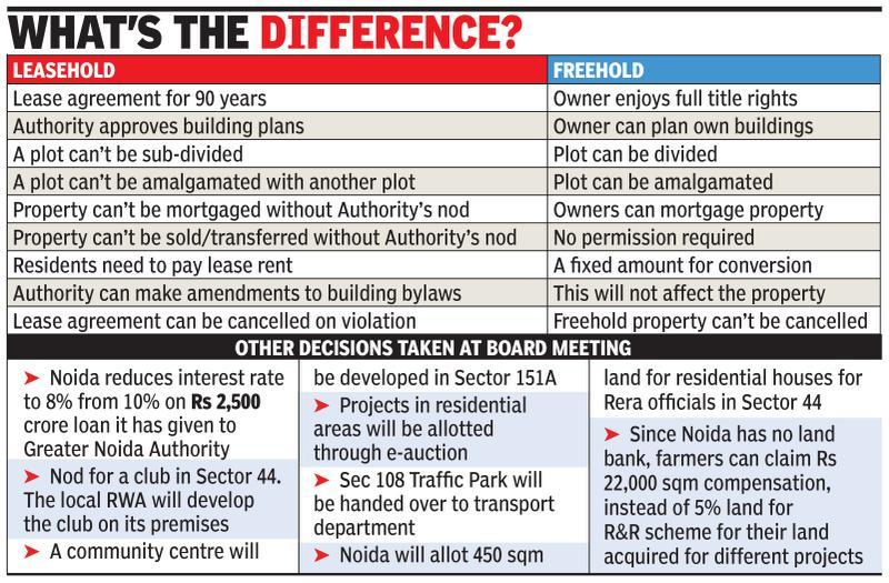 Noida OKs freehold, owners to get full rights over homes
