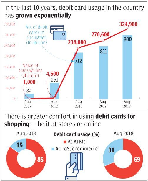 Debit Cards In India: India To Have 1 Billion Debit Cards