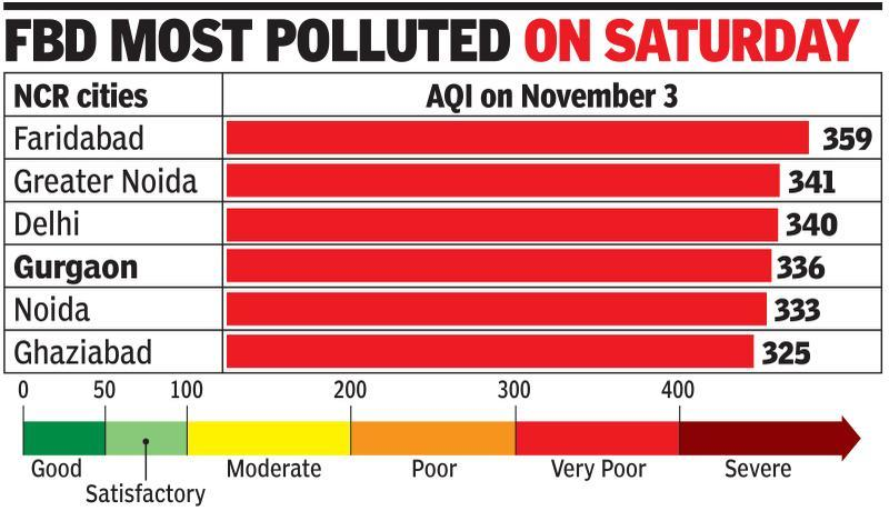 'Severe' pollution to return, days to get colder, hazier