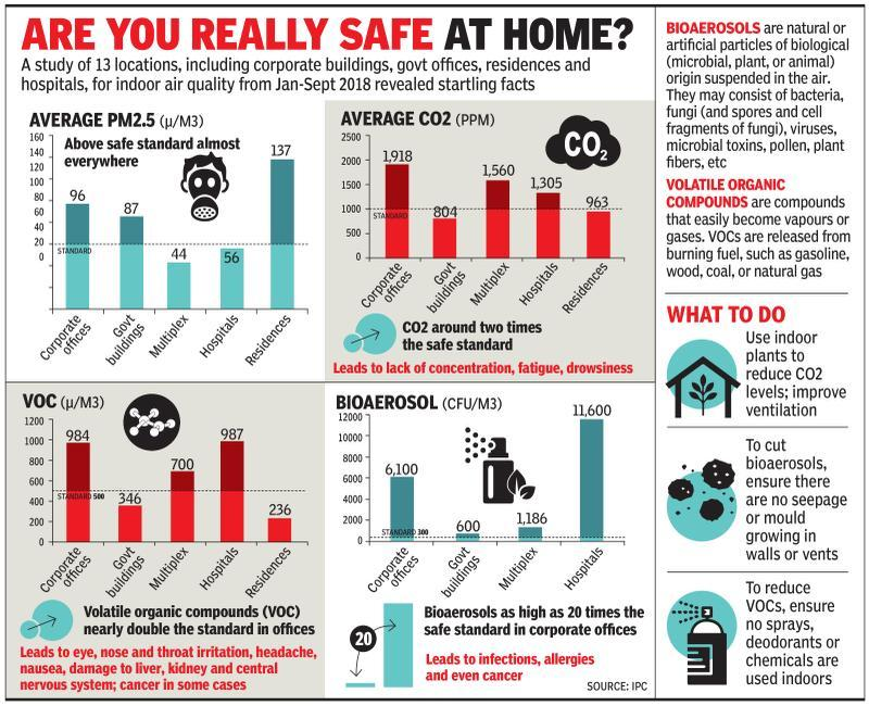 Home truth: Air is probably as bad inside
