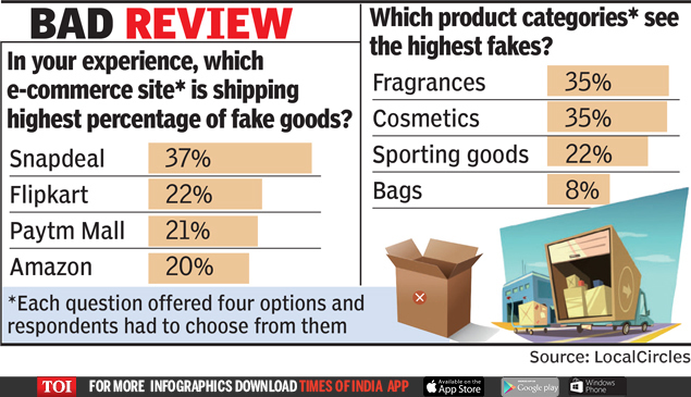 8f924398df2 One in five products sold by e-tailers is fake  Survey - Times of India