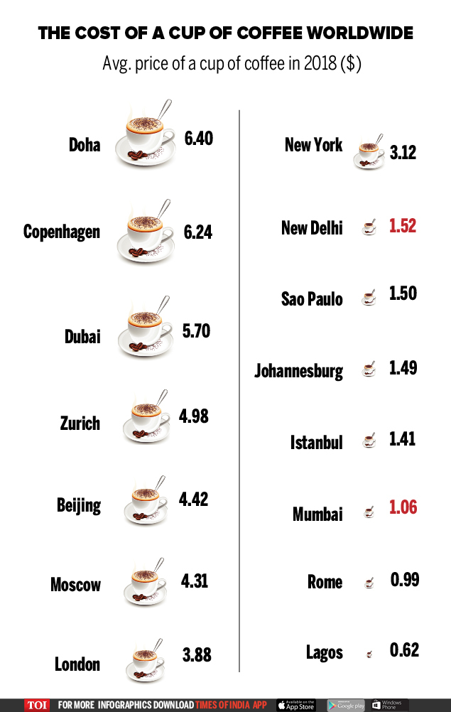 cost of cofee-01 (1)