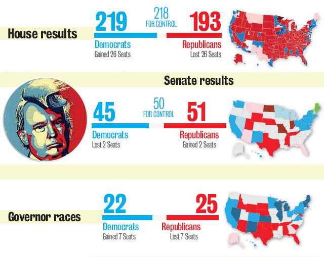 Setback for Trump