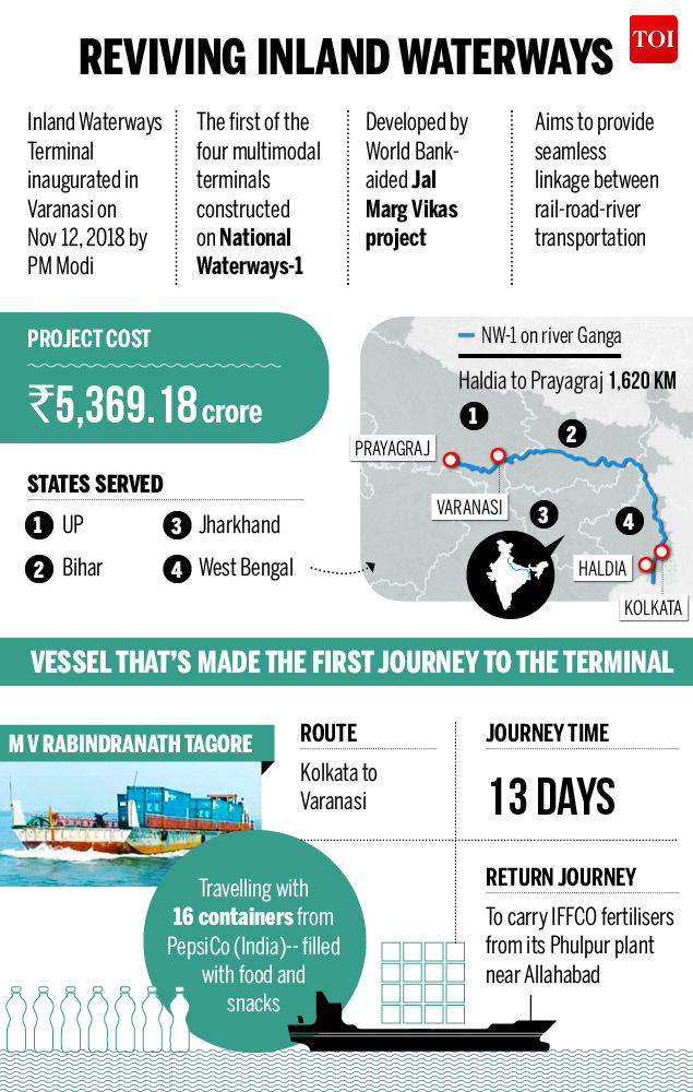 first continer vessel on inland waterways river ship infographic toi