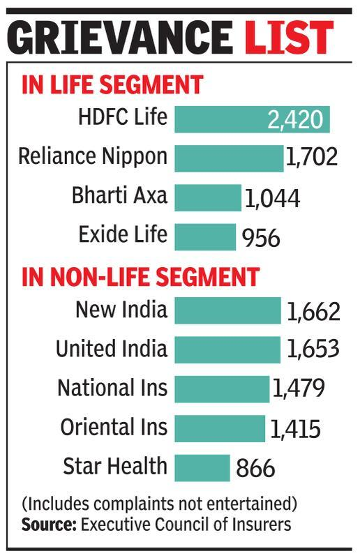 Most life insurance plaints pertain to mis-selling