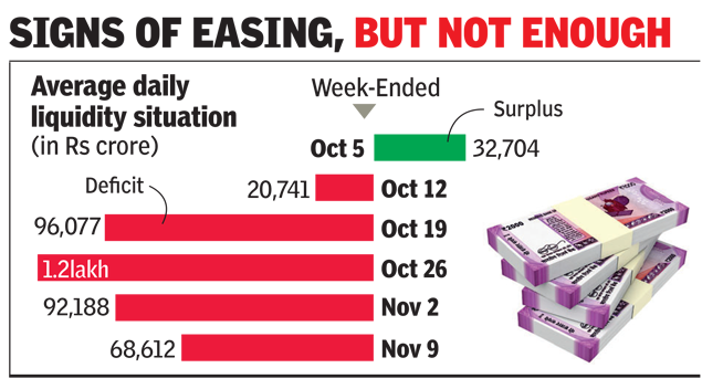 Signs of easing