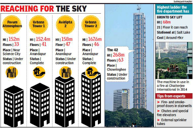 The 42 Kolkata Completion Docus For High Rises Only After Fire Cop Civic Permits Kolkata News Times Of India