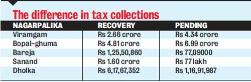 The difference in tax collections