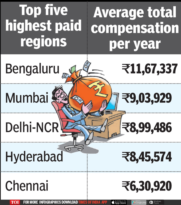 Bengaluru Pays The Highest Salaries In India Study Times Of India