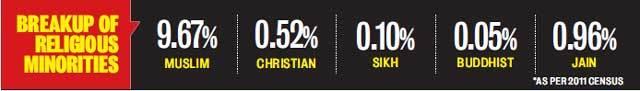 Religious minorities in Guj