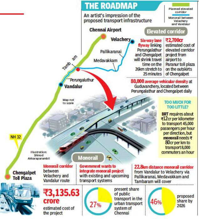 Chennai | MRTS | சென்னை பறக்கும் இரயில்