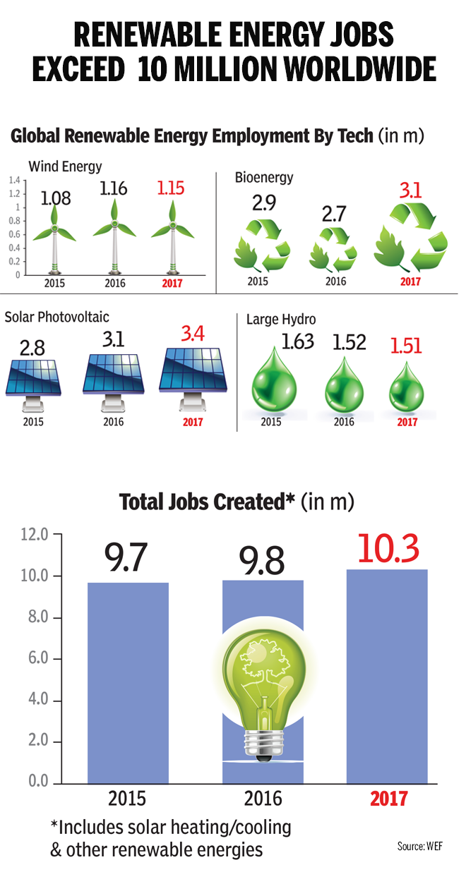 Global Renewable Energy Employment copy