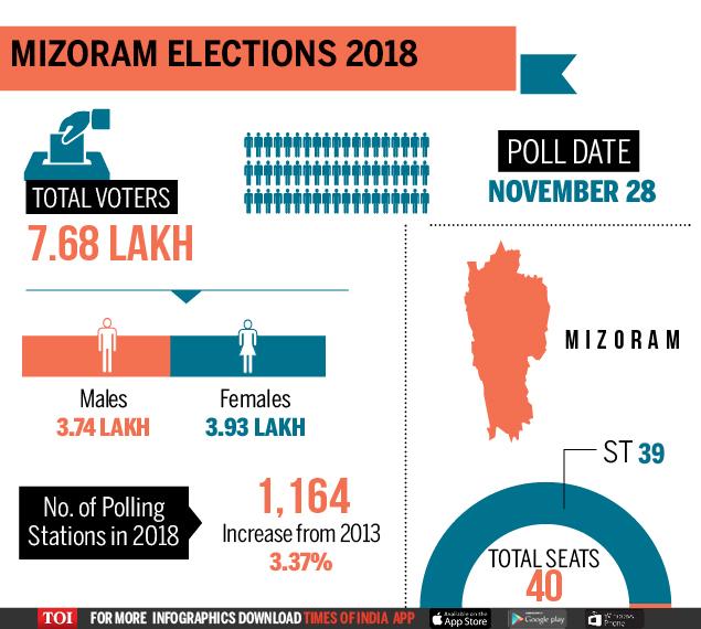 Graphic Mizoram elections 2018