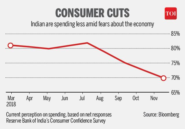 Consumer graph