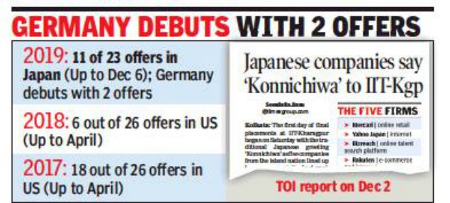 IIT-Kharagpur: Japan topples US in international offers - Times of India - topples, times, offers, kharagpur, japan, international, india
