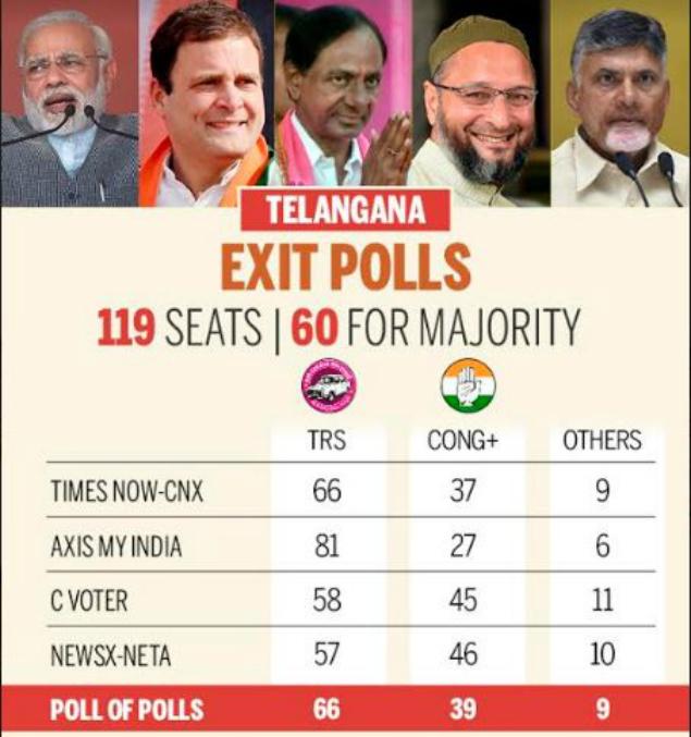 T exit polls