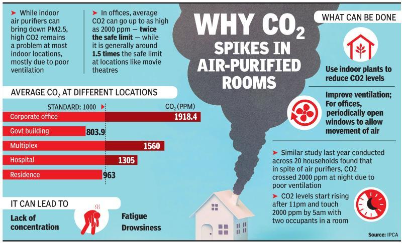 Your air purifier can fight PM2.5, but it may be a part of CO2 problem at home