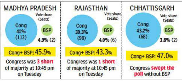 Mayawati Graph