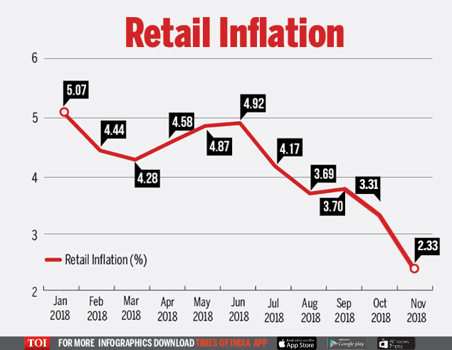 CPI Inflation Eases On Lower Food And Fuel Prices
