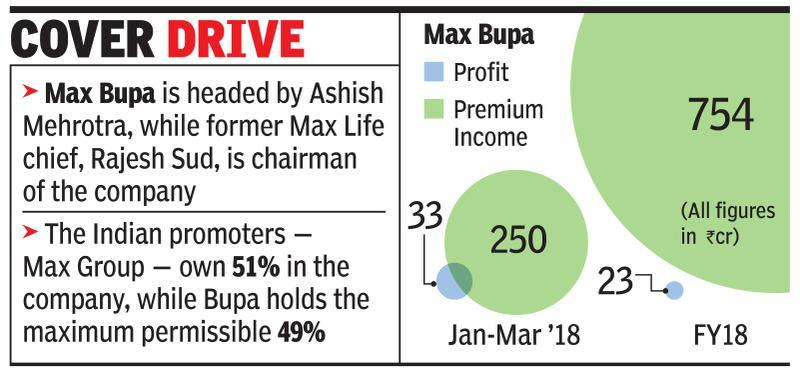 True North may buy majority in Max Bupa for Rs 1,500 crore
