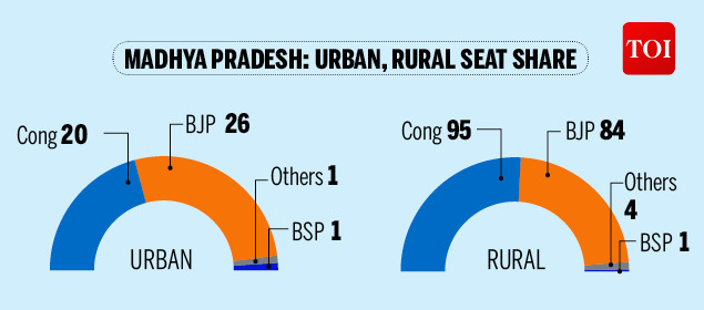 rural distress-Infographic-TOI22