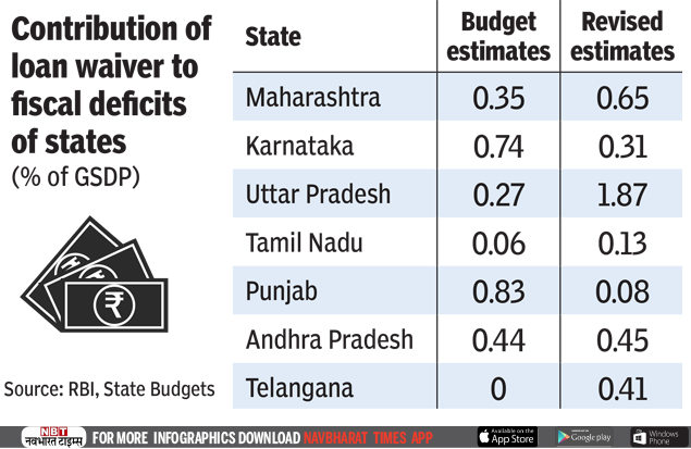 States that have given loan waiver-2