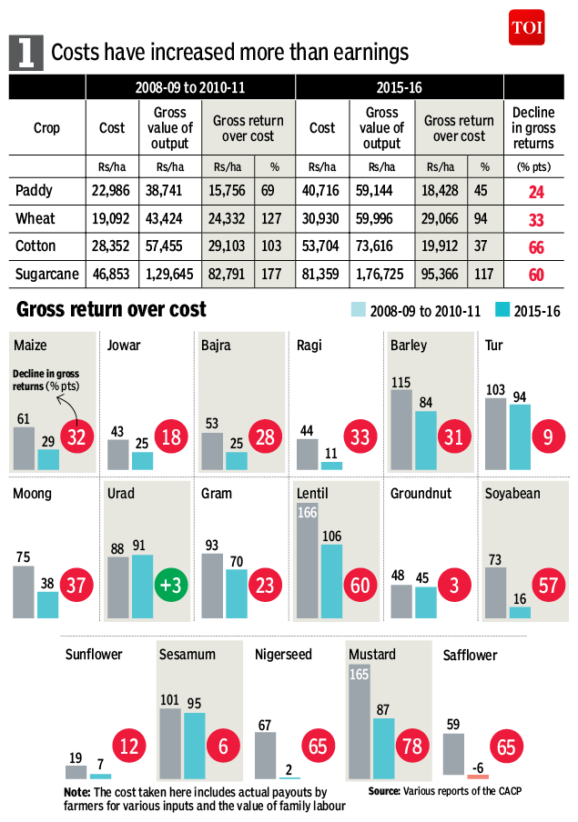 farmer-Infographic-TOI