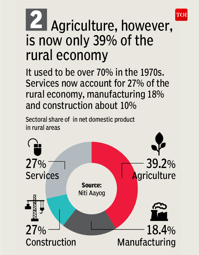 farmer-Infographic-TOI2