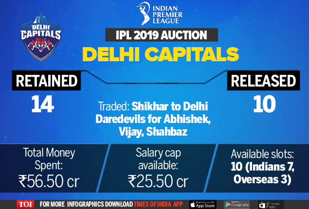 IPL 2019 Auction: Team-wise available spots and auction