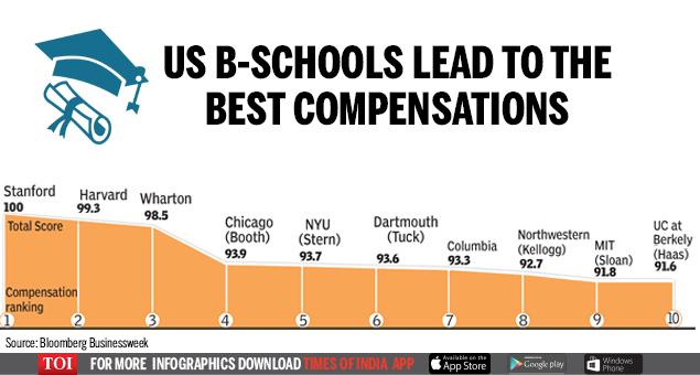 US b-schools