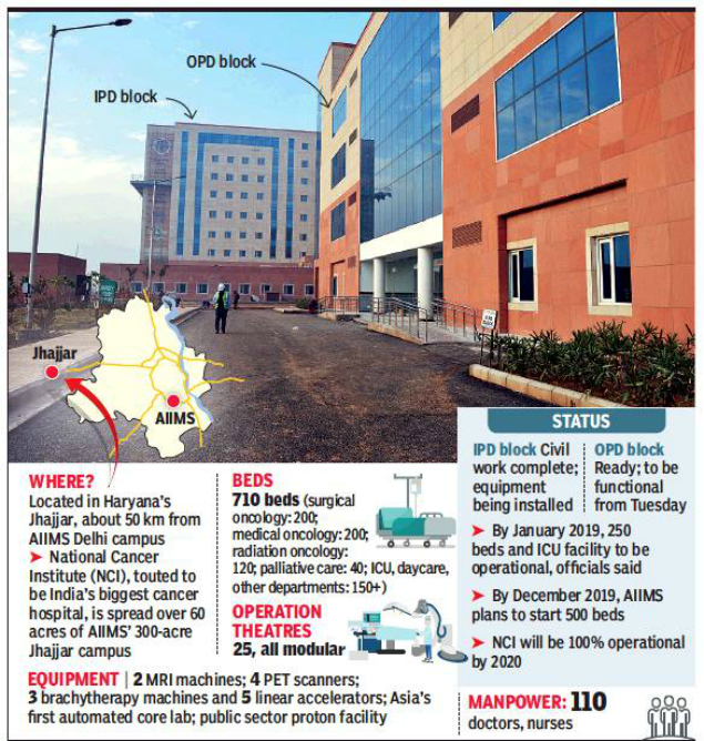 Country S Largest Cancer Hospital Comes Up In Ncr Gurgaon News Times Of India