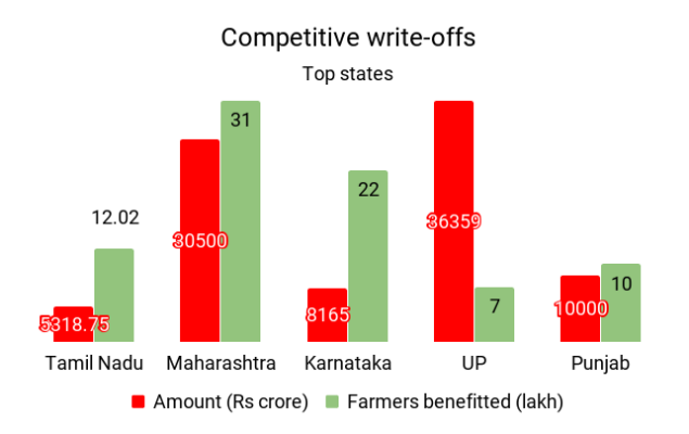 Farm loan graph