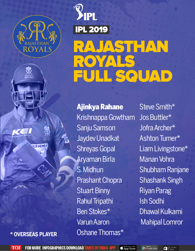 Rajasthan Royals team 2019 players list: Complete squad of