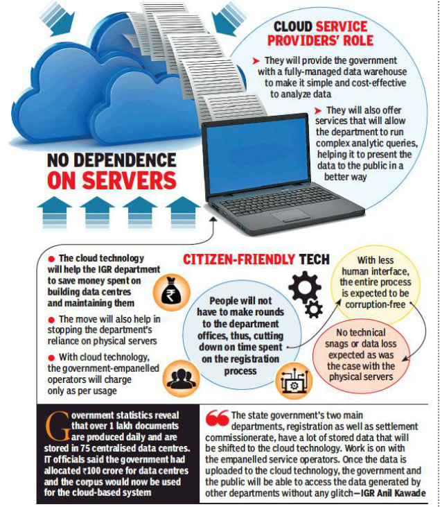 Server Snags Prompt Igr To Shift Property Data To Cloud Pune News