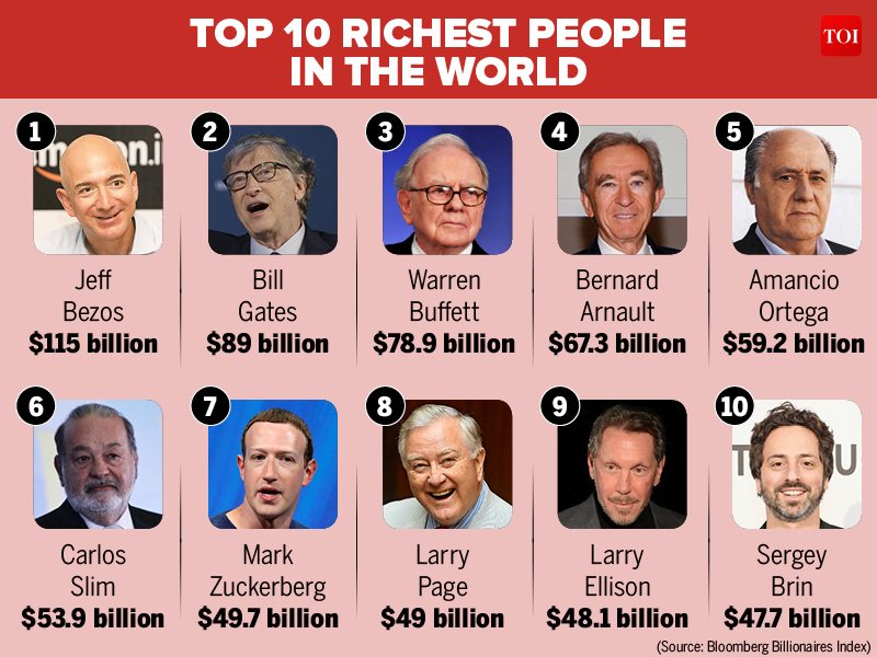 2018 Richest Person in the world : Here's a list of world's