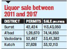 Liquor sale between 2011 and 2017