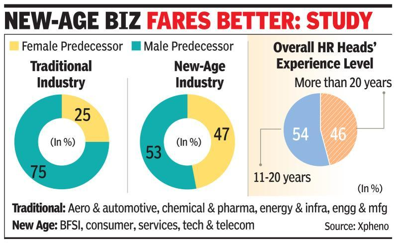 Women replace men as HR heads in 60% cos
